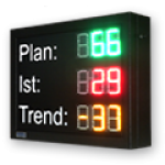 "LED-Display ""Plan/Ist/Trend"" DFY60-3-3-G-R-Y"